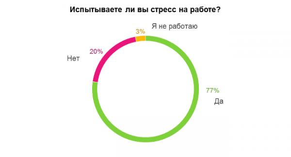 Результат опроса мужчин о стрессе на работе